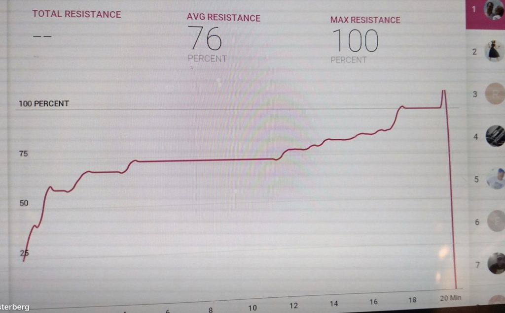 Graph showing 100% resistance - and more